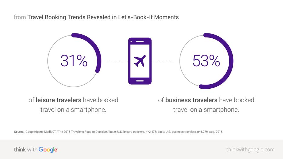 Google Hotel Ads Statistic Chart